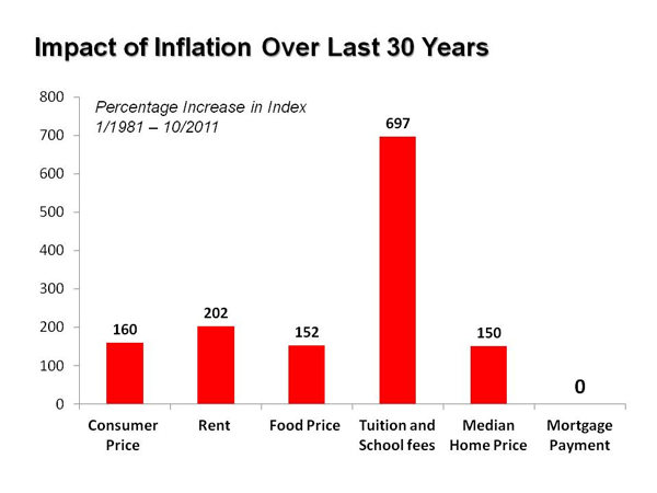 Real Estate and Inflation